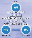 【無料】デジタルソリューション営業基礎体験講座